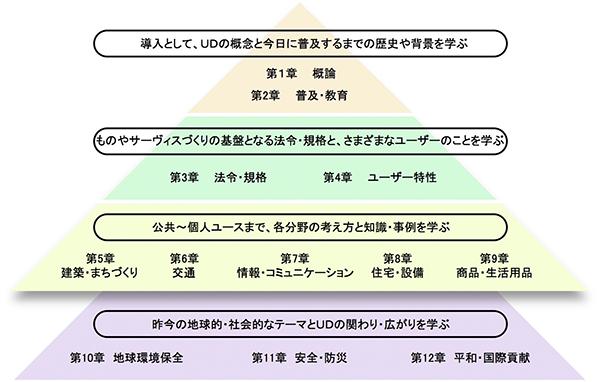 導入として、UDの概念と今日に普及するまでの歴史や背景を学ぶ 第1章 概論 第2章 普及・教育 ものやサーヴィスづくりの基盤となる法令・規格と、さまざまなユーザーのことを学ぶ 第3章   法令・規格  第4章   ユーザー特性 公共~個人ユースまで、各分野の考え方と知識・事例を学ぶ 第5章 建築・まちづくり 第6章 交通 第7章 情報・コミュニケーション 第8章 住宅・設備 第9章 商品・生活用品 昨今の地球的・社会的なテーマとUDの関わり・広がりを学ぶ 第10章 地球環境保全  第11章 安全・防災 第12章 平和・国際貢献