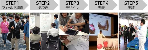 画像:STEP1 フィールド調査 STEP2 気づき STEP3 デザイン STEP4 発表 STEP5 実証
