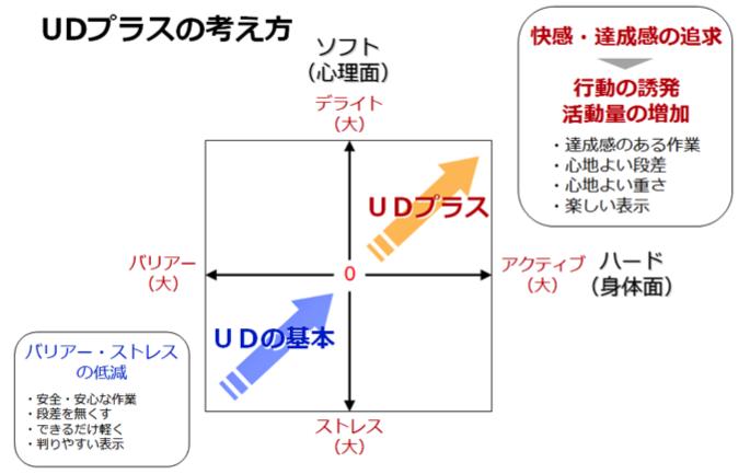 UDプラスの考え方の図
